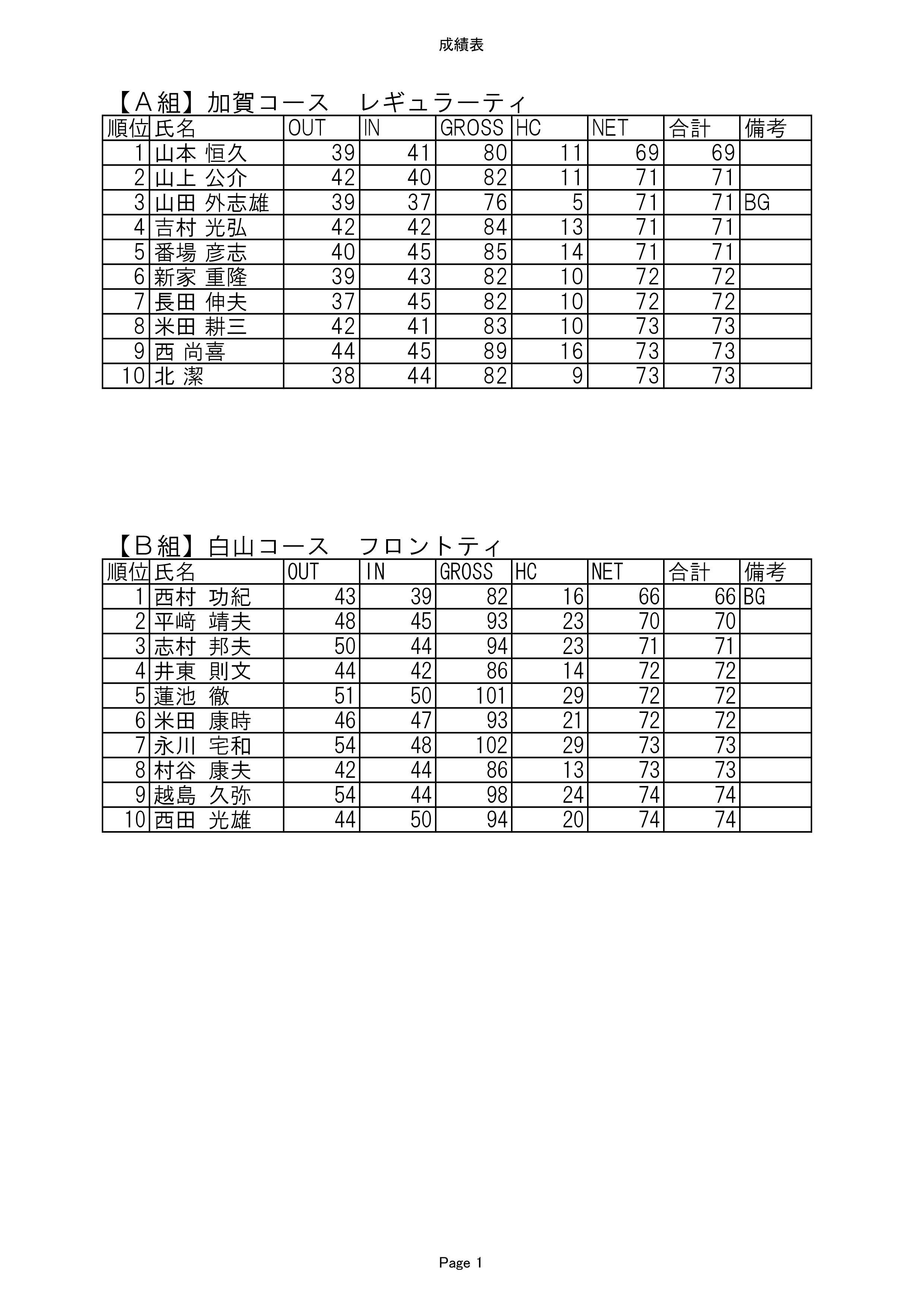 投稿者:片山津ゴルフ倶楽部at 15:46 | 競技結果 ... : geturei : すべての講義